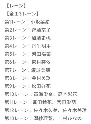 【速報】公式発表の日向坂46メンバー最新序列wwwwwwwwwwwww