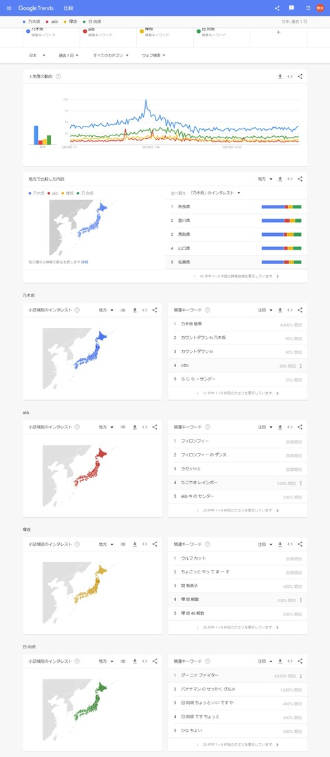 【悲報】欅坂46さん、とうとう「解散」が騒がれてしまう・・・・