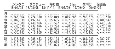 【速報】乃木坂46さん、前作超えが確定wwwwwwwww