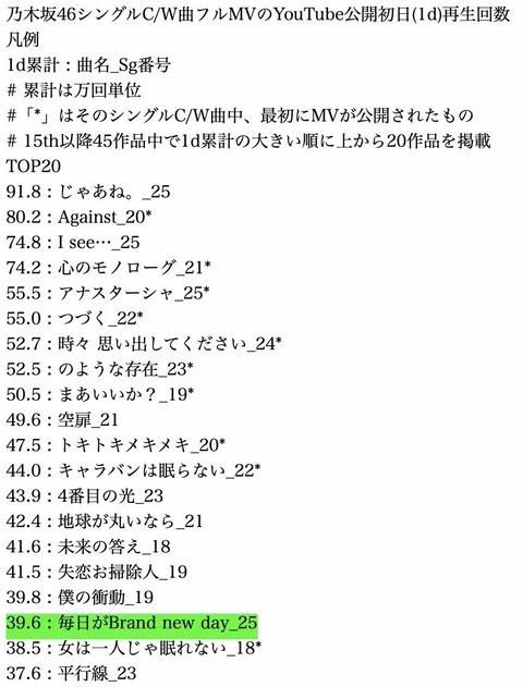 【悲報】乃木坂46久保史緒里さん、センター適性がなかったことが判明・・・・・