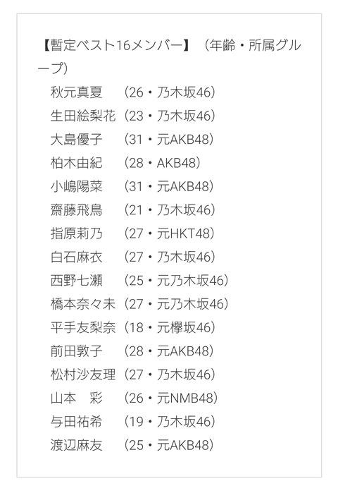 【文春】AKB坂道オールタイム総選挙中間発表ベスト16入りメンバーwwwwwwwwwww