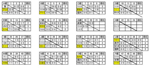 東京都5年生大会12B予選0830
