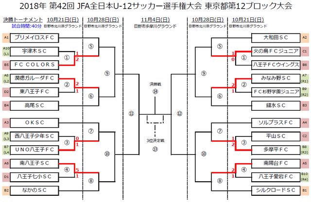 U12_12B1021