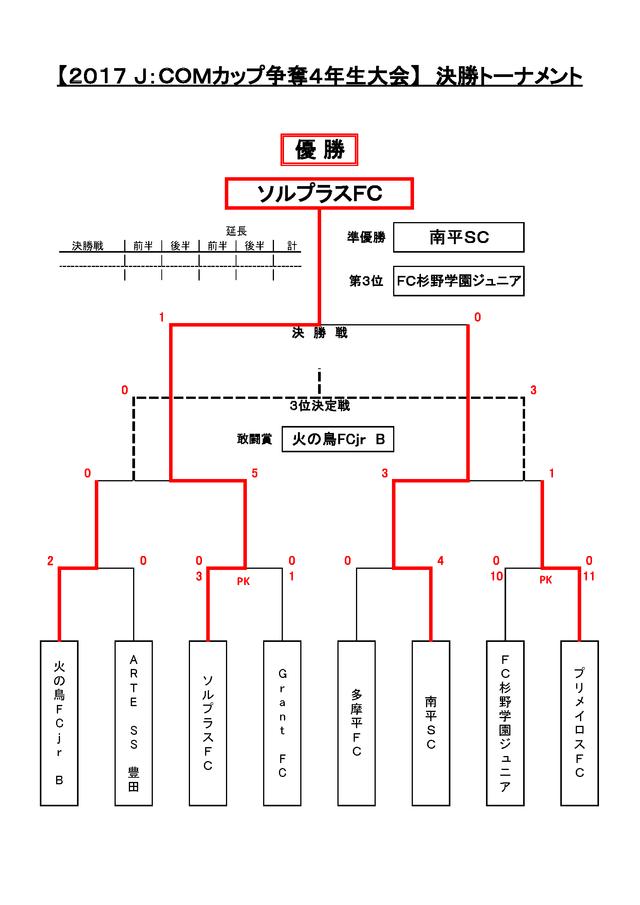 2017_JCOM日野カップ4年生大会_最終結果