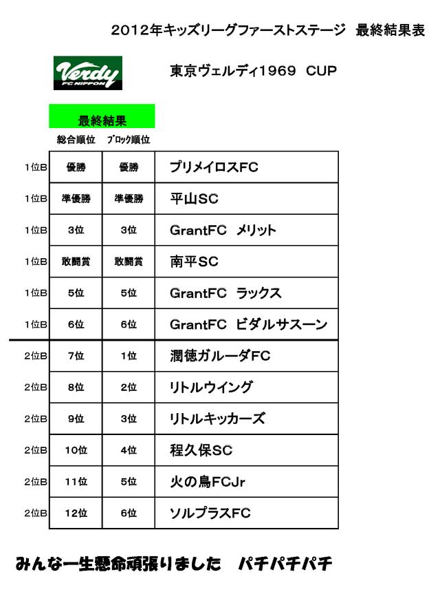 キッズリーグ1年生大会_配布(0111)最終結果