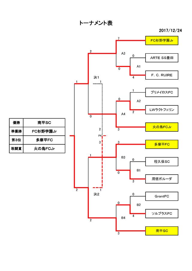 日野法人会会長杯要項1224(最終結果)_ページ_2