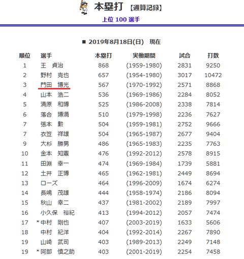 Screenshot_2019-08-19 歴代最高記録 本塁打 【通算記録】
