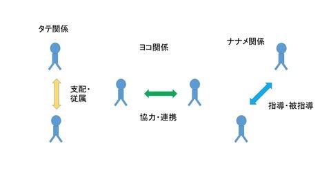 関係性のチャート