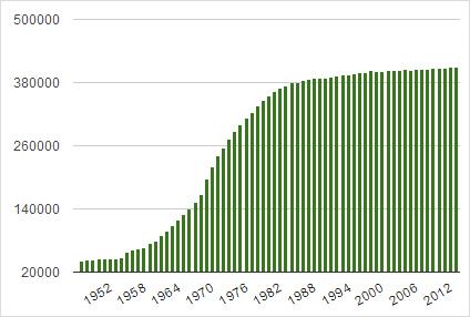 枚方市の人口