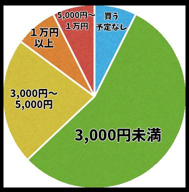 金額グラフ