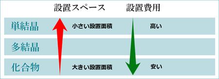 単結晶、多結晶のスペース表