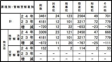 犯罪統計201209a