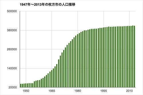 枚方市の人口グラフ