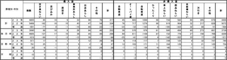 23-12月末犯罪統計c