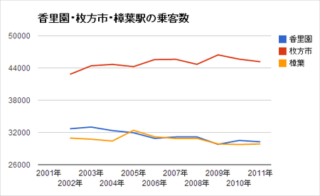 香里園・枚方市・樟葉乗客数グラフ
