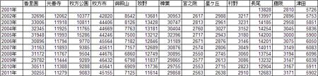 枚方の駅の乗客数02