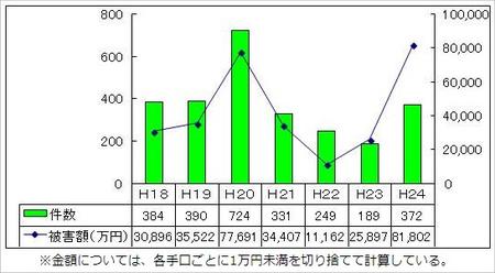 大阪府警察振り込め詐欺25-1-4a