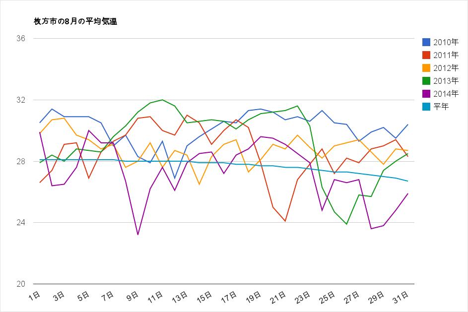 2014年の枚方の夏はあんまり暑くなかった?気温と降水量をグラフにして過去の8月と比較してみた
