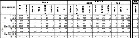 犯罪統計201209c