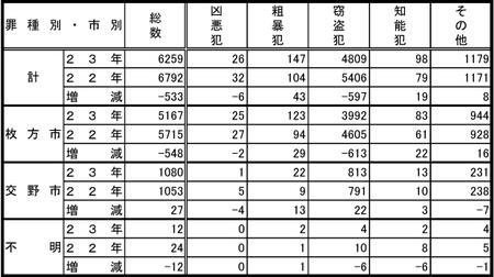 23-12月末犯罪統計a