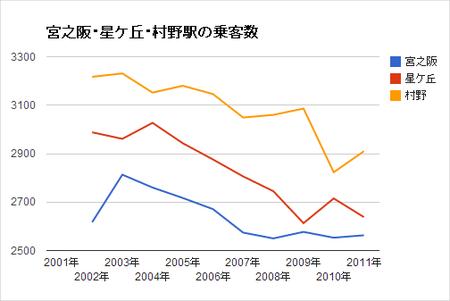 京阪交野線乗客数グラフ