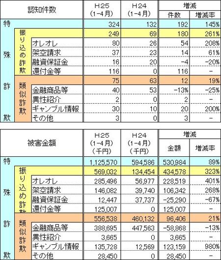 大阪府警察振り込め詐欺25-1-4