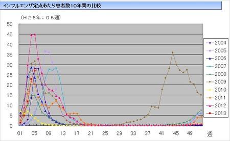 大阪府立公衆衛生研究所HP3
