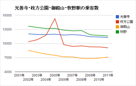 光善寺・枚方公園・御殿山・牧野乗客数グラフ