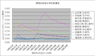 はるかな高みから : 福島原発事故による環境放射線はどこまで ...