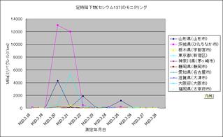 定時降下物(セシウム137)のモニタリング