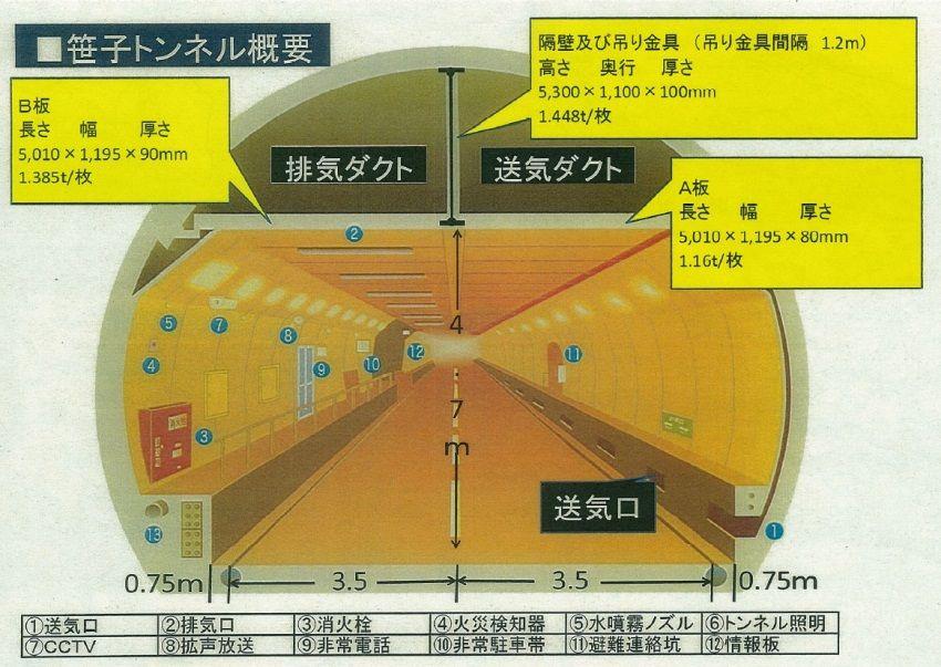 笹子トンネル型の構造は極めて ...
