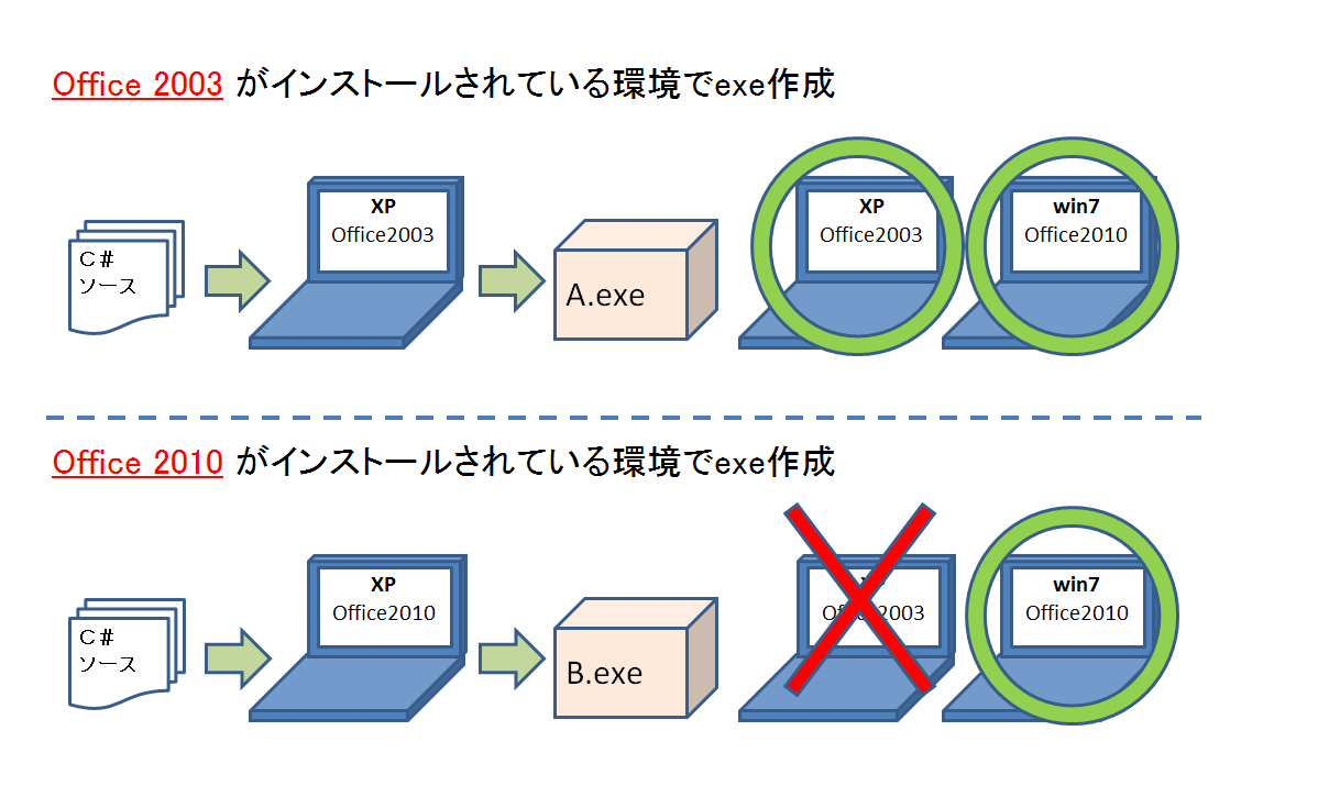 Microsoft Office Object Library 11 0 で Excel 2010 を操作