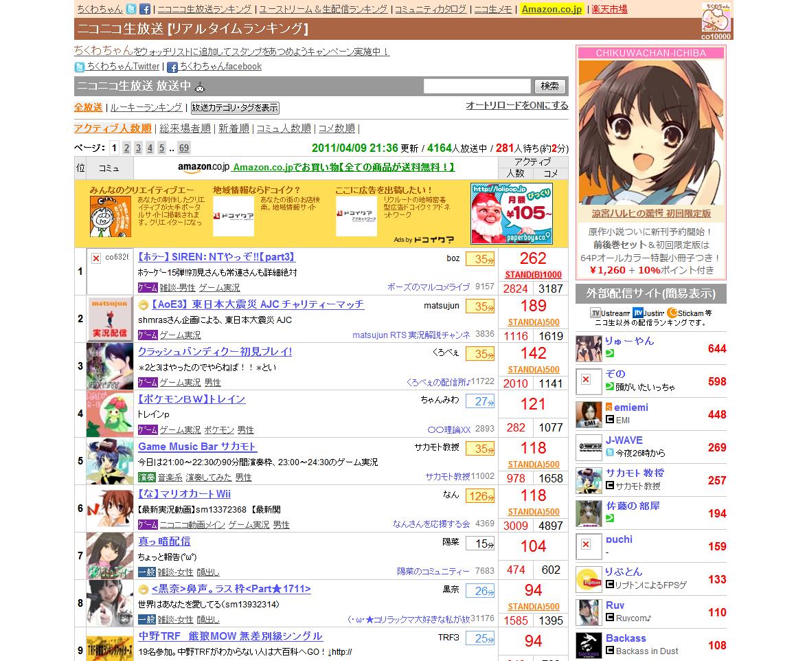 ランキング ちくわ ちゃん ちくわの簡単レシピランキング TOP20(1位~20位)|楽天レシピ