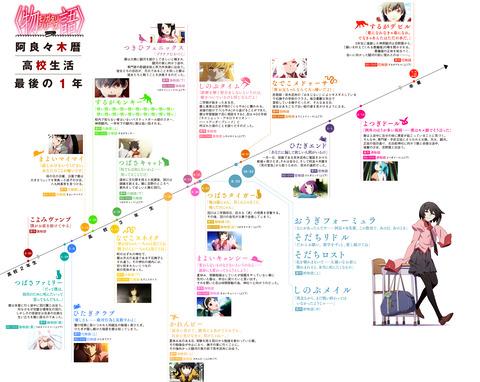 物語シリーズの時系列monogatari_nenpyo