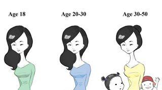 アジア人の歳のとり方、若い、変化がない