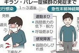 ギラン・バレー症候群とかいう病気