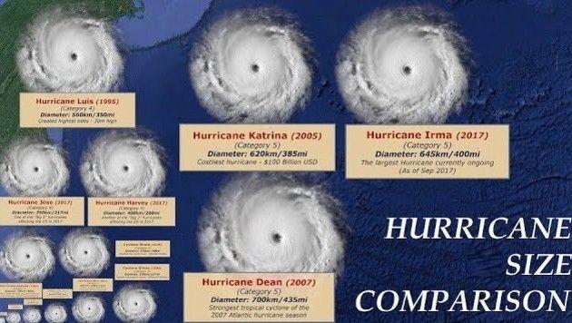 台風の大きさ比べ