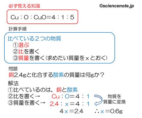 解説 銅の酸化 計算問題_rev