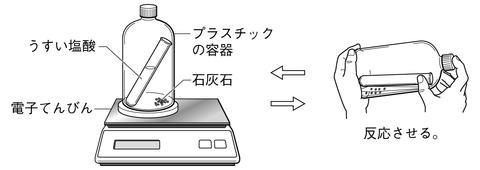 化学変化と質量 画像