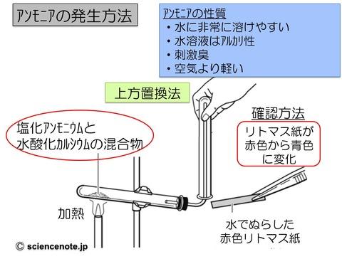 中1化学7 アンモニア_rev