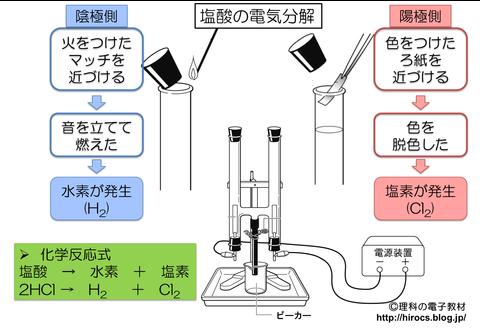 解説 塩酸の電気分解