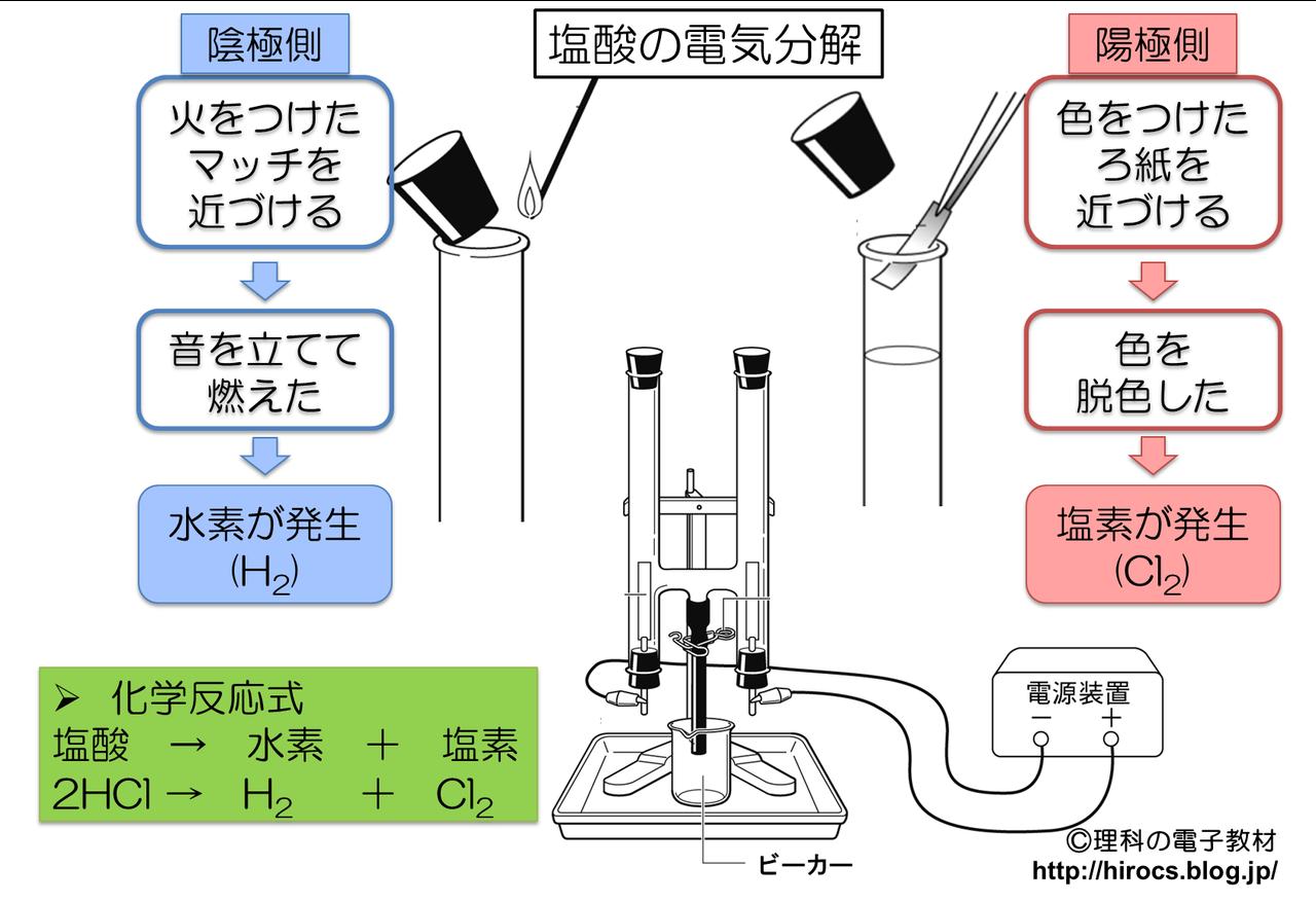 化学式 塩酸