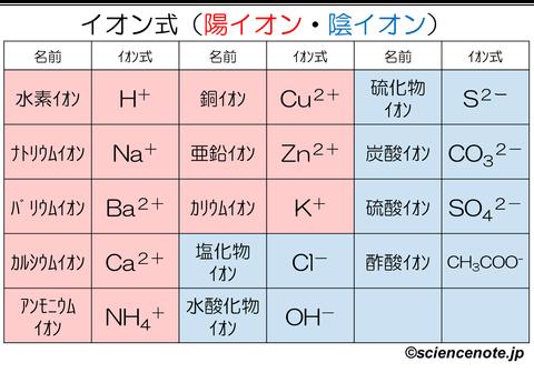 解説 イオン式_rev