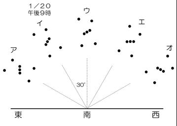 図 星の運動 問題