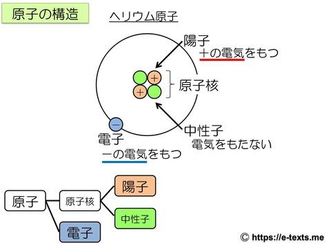 中3化学4 原子の構造
