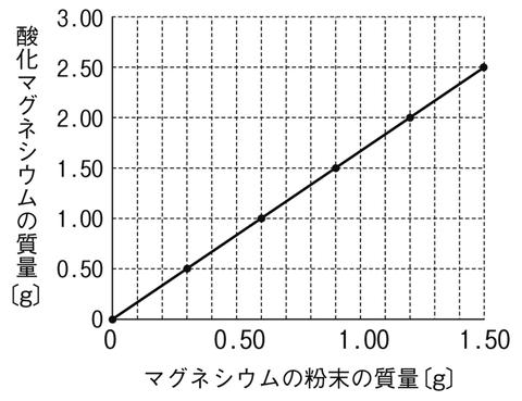 図 マグネシウムの燃焼 グラフ