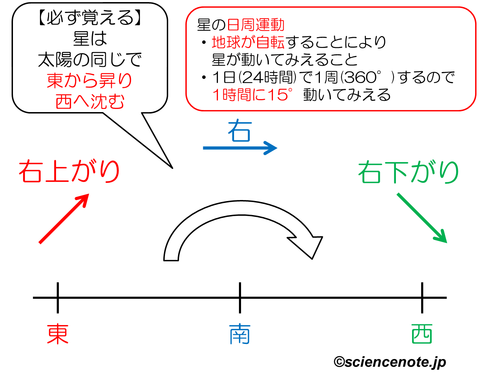 解説 星の動き_rev