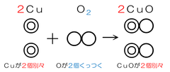 解説 銅の酸化 モデル