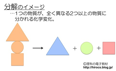 中2化学2 分解のイメージ
