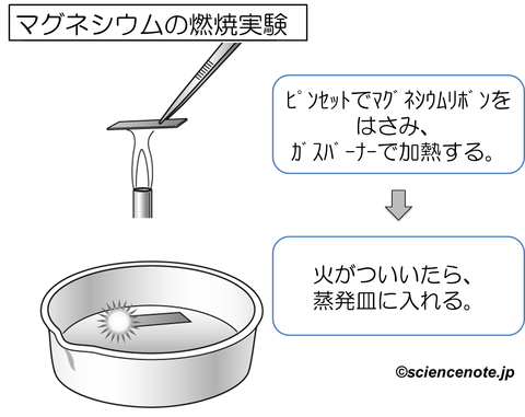 中2化学6 実験